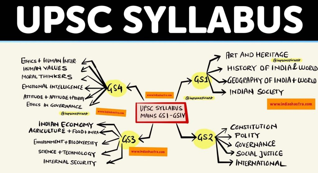 An Amazing Guide For You To Know Everything About Upsc Syllabus